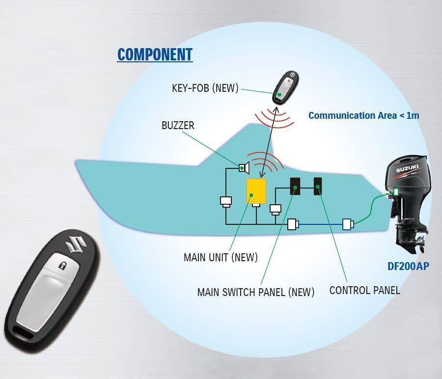 Suzuki Keyless System